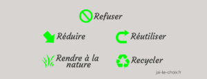 Zéro déchet, Refuser, Réduire, Réutiliser, Rendre à la Nature, Recycler